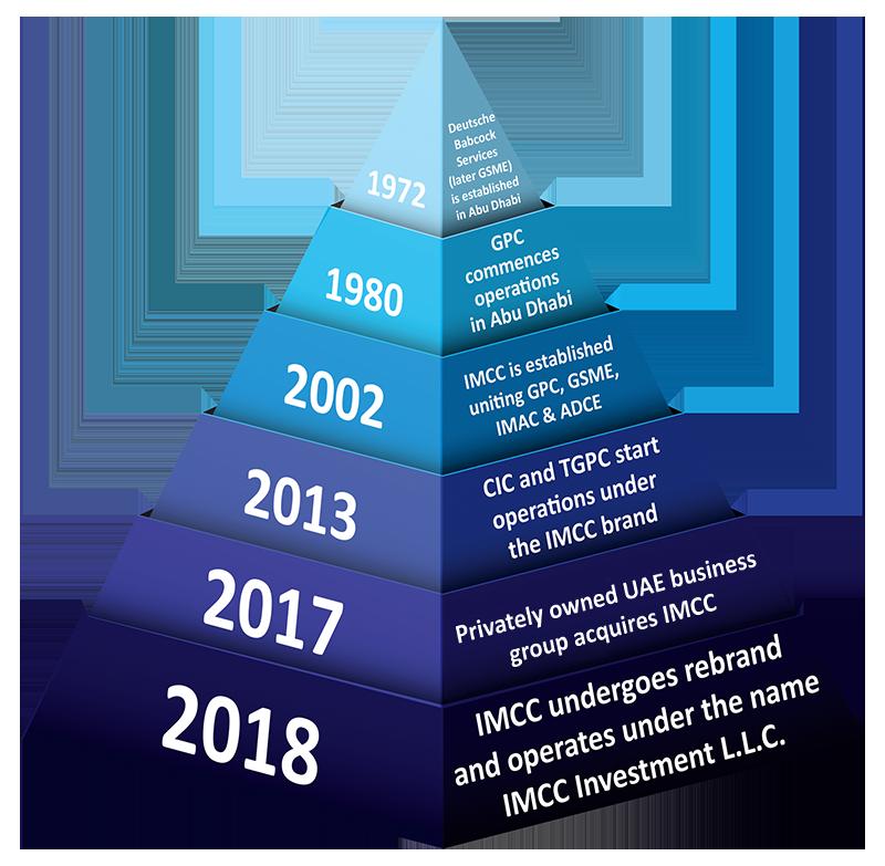 Company History – IMCC